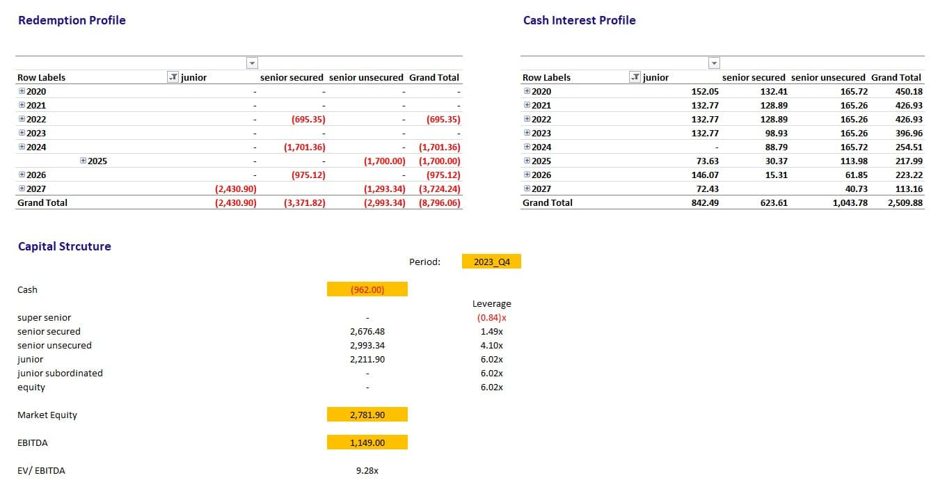Modelling High Yield Cash Flows
